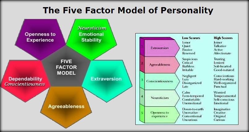 an analysis of the personality of scout This personality test based on the theories of isabel briggs myers will assess your preferences on the four major dimensions of personality type to reveal which of the 16 personality types fits you best you'll see your scores for each of briggs myers' four preferences, and discover the traits and.