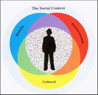 the context of social cultural and Does anyone know the difference between a social and a cultural context generally the definitions of these terms overlap.