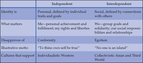 The effects of the independent and the controlled approaches on an individuals accomplishments